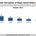 Chart - Consumer Perception Of Social Brands