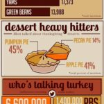 Infographic - Thanksgiving Social Media Chatter