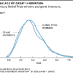 Great Inventors' & Nobel Prize Winners' Peak Age Of Innovation [CHART]