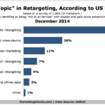 Chart - Hot Retargeting Topics Among Marketers