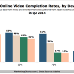 Chart - US Online Video Completion Rates By Device