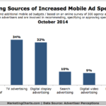 Chart - Budgets From Which Mobile Ad Spending Is Drawn