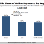 Chart - Mobile Share Of Online Payments By Region