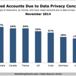 Closed Accounts Due To Privacy Concerns By Country, November 2014 [CHART]