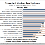 Chart - Important Features For Meeting Apps
