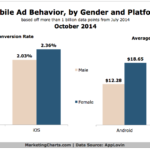 Mobile Ad Behavior By Gender & OS, October 2014 [CHART]