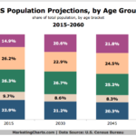 Chart - US Population Projections by Age Group