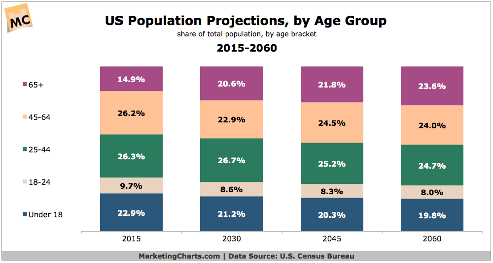 Us population projections by age group 2015 2060 chart - Census bureau statistics ...