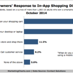 How People Respond To Shopping Problems In Mobile Apps, October 2014 [CHART]