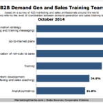 Alignment Between Sales Training & B2B Demand Generation, October 2014 [CHART]