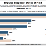 Chart - The Mind Of The Impulse Shopper