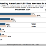 Devices Full-Time American Workers Use At The Office, December 2014 [CHART]