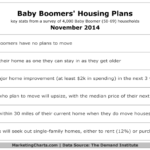 Baby Boomers' Housing Plans, November 2014 [TABLE]