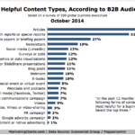 Chart - Most Helpful Content For B2B Executives