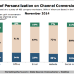 Chart - Influence Of Personalization On Channel Conversion Rates