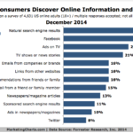 How People Discover Information Online, December 2014 [CHART]