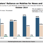 Millennial Voters Reliance On Mobile For News, October 2014 [CHART]