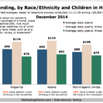 Daily Household Spending By Race/Ethnicity, December 2014 [CHART]