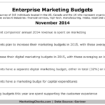 Enterprises Marketing Budgets For 2015 [TABLE]