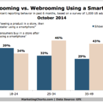 Chart - Showrooming vs Webrooming On A Smartphone