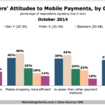 Americans' Attitudes Toward Mobile Payments By Generation, October 2014 [CHART]