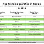 Top Trending Searches At Google For 2014 [TABLE]