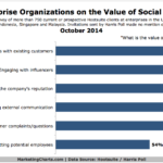 Chart - Top Ways Social Media Provides Enterprises Value