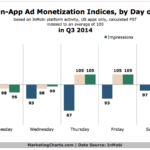 Chart - Mobile In-App Ad Monetization By Day Of The Week