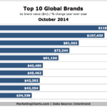 Top 10 Global Brands, October 2014 [CHART]