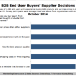 B2B Buyers' eCommerce Purchase Influences, October 2014 [CHART]