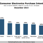 Chart - Consumer Electronics Purchase Intent