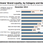 Brand Loyalty By Gender, December 2014 [CHART]