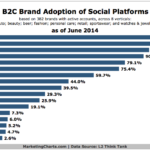 Chart - Top Social Channels Adopted By B2C Brands