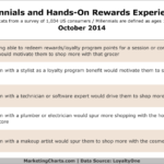 Millennials' Attitudes Toward Rewards Experiences, October 2014 [TABLE]