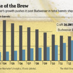 More People Drink Craft Brews Than Drink Budweiser [INFOGRAPHIC]