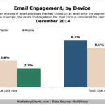 Chart - Email Engagement By Device Type