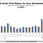 Email Click-Through Rates By Hour, 2013 [CHART]