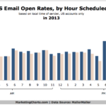 Email Open Rates By Hour Scheduled, 2013 [CHART]