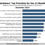 Chart - Online Marketers' Top Priorities For 2015
