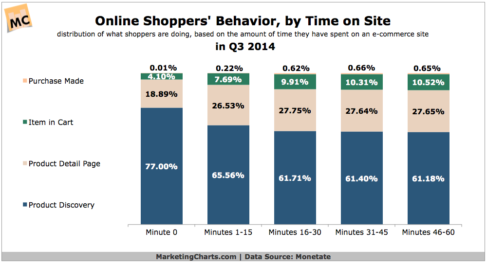 Online shopping behavior by time on site chart for Websites to buy from