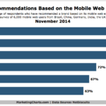 Brand Recommendations Prompted By Mobile Web Experience, November 2014 [CHART]