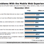 Top Problems With The Mobile Web Experience, November 2014 [CHART]