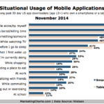 Chart - How & Where People Use Mobile Apps