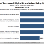 Chart - Top Drivers of Online Brand Ad Spending