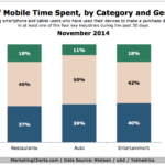 Chart - Share Of Time Spent On Mobile By Category & Generation