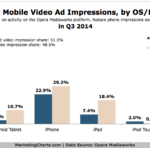 Global Mobile Video Ad Impressions By OS & Device, Q3 2014 [CHART]