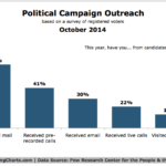 Political Campaign Outreach By Channel, October 2014 [CHART]