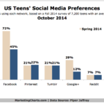 US Teens' Preferred Social Networks, October 2014 [CHART]