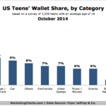 What US Teens Buy, October 2014 [CHART]
