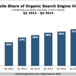 Mobile Share Of Organic Search Traffic, 2012-2014 [CHART]